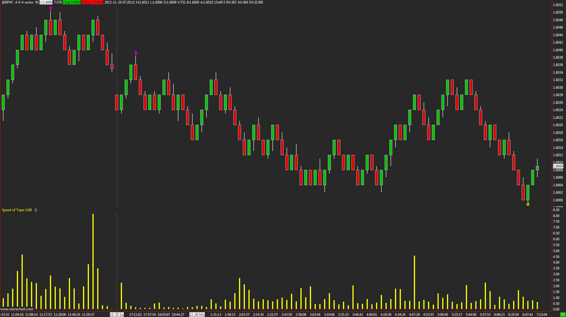 Trade Intensity/Pace of Tape indicator for SierraChart? - Support