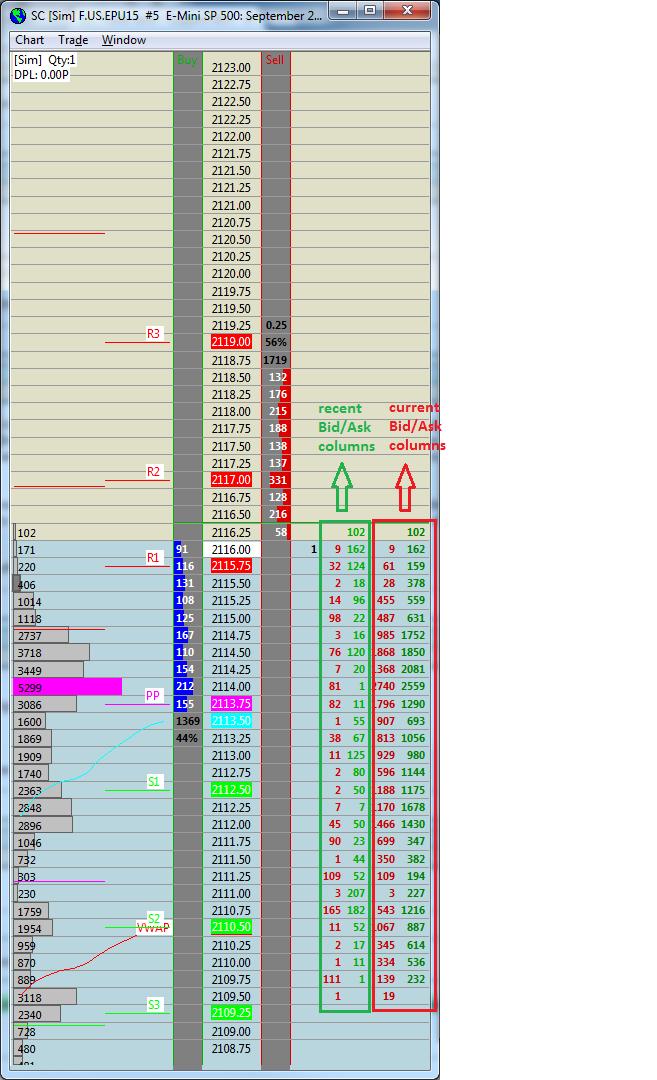 Trade dom - Support Board - Sierra Chart